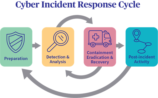 The Cyber Incident Response Lifecycle